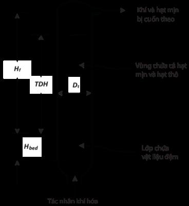 Chiều cao của thiết bị tầng sôi: Hbed là chiều cao đệm, Hf là chiều cao khoảng không bên trên đệm, TDH là chiều cao tới hạn thu hồi chất rắn, Dt là đường kính trong của thiết bị