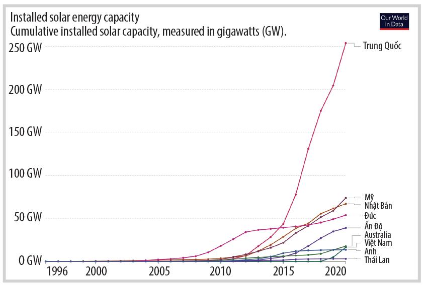 Công suất lắp đặt điện mặt trời của các nước trên thế giới