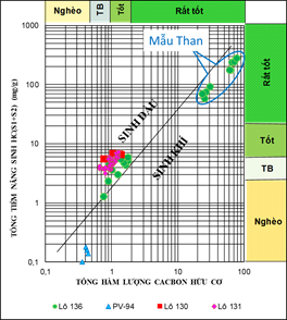 Biểu đồ tiềm năng sinh hydrocarbon trầm tích Oligocene bể Tư Chính - Vũng Mây